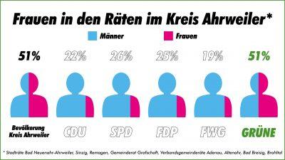 Frauenanteile in Räten im Kreis Ahrweiler